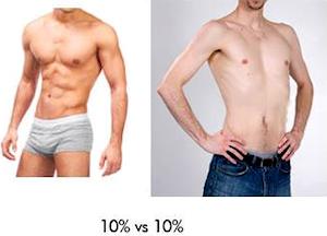 Percentuale di grasso nel corpo
